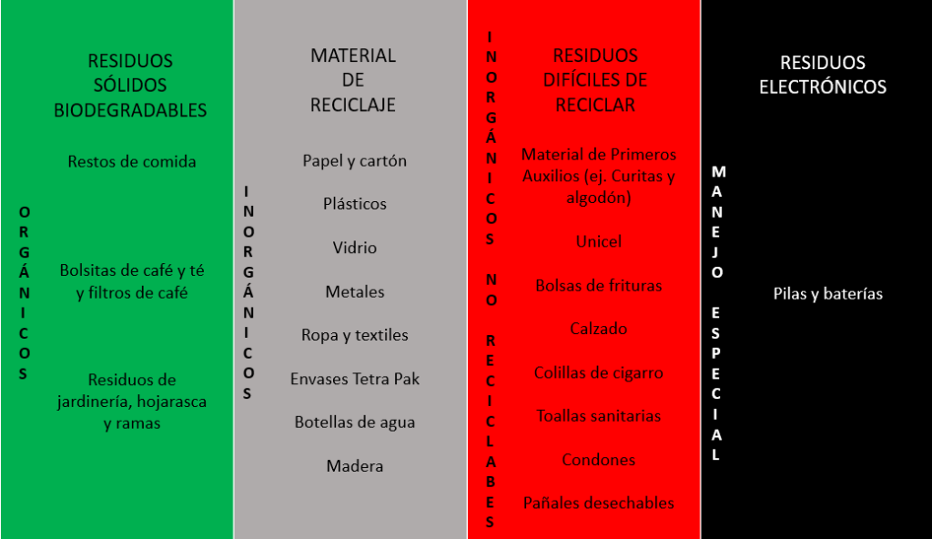 Tabla manera correcta de separar tus residuos